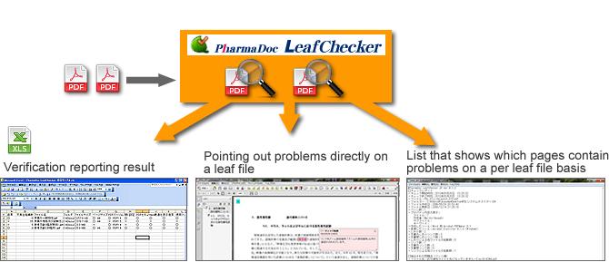 PharmaDoc LeafChecker