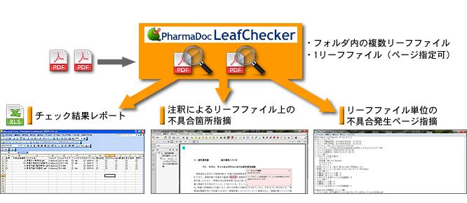 LeafChecker